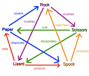 Rock, Scissors ,Paper, Lizard Spock