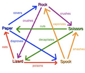 Rock, Scissors ,Paper, Lizard Spock